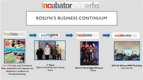 Roslyn's Business Continuum